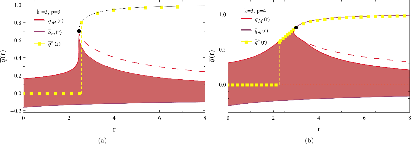 Figure 3 for Complex energy landscapes in spiked-tensor and simple glassy models: ruggedness, arrangements of local minima and phase transitions