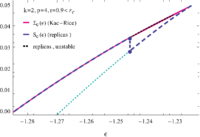 Figure 4 for Complex energy landscapes in spiked-tensor and simple glassy models: ruggedness, arrangements of local minima and phase transitions
