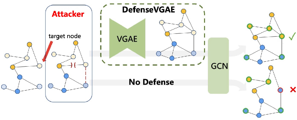 Figure 1 for DefenseVGAE: Defending against Adversarial Attacks on Graph Data via a Variational Graph Autoencoder
