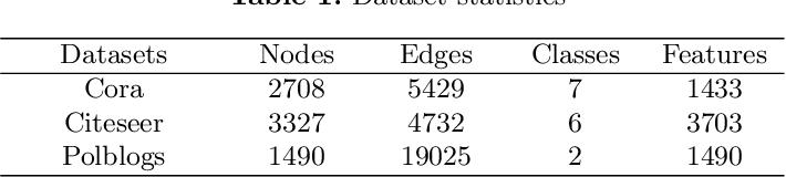 Figure 2 for DefenseVGAE: Defending against Adversarial Attacks on Graph Data via a Variational Graph Autoencoder