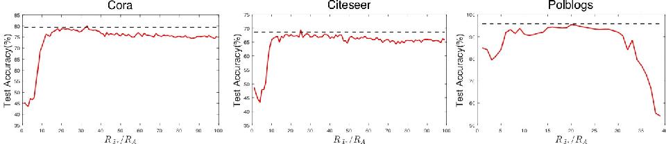 Figure 3 for DefenseVGAE: Defending against Adversarial Attacks on Graph Data via a Variational Graph Autoencoder