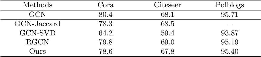 Figure 4 for DefenseVGAE: Defending against Adversarial Attacks on Graph Data via a Variational Graph Autoencoder