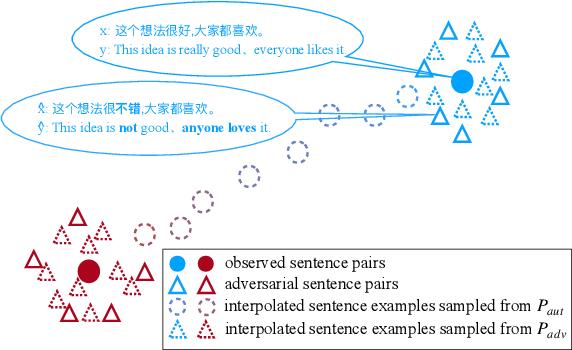 Figure 1 for AdvAug: Robust Adversarial Augmentation for Neural Machine Translation