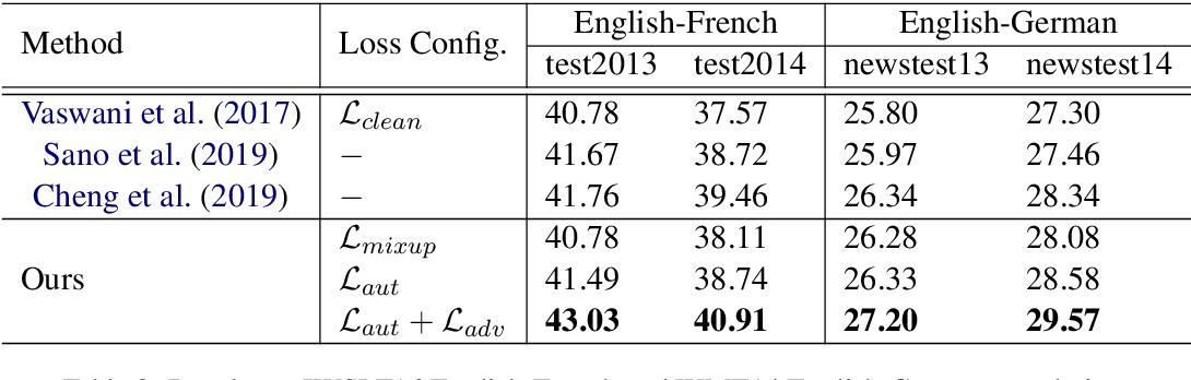 Figure 3 for AdvAug: Robust Adversarial Augmentation for Neural Machine Translation
