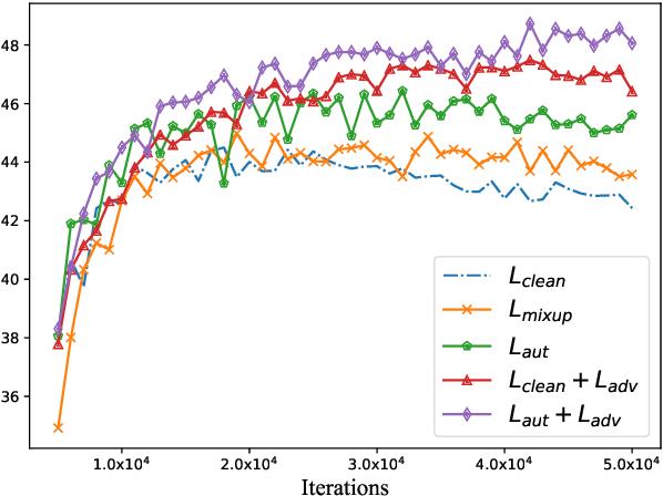 Figure 4 for AdvAug: Robust Adversarial Augmentation for Neural Machine Translation