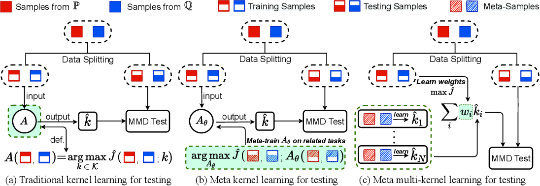 Figure 1 for Meta Two-Sample Testing: Learning Kernels for Testing with Limited Data