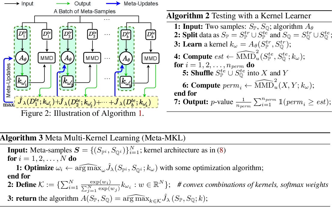 Figure 3 for Meta Two-Sample Testing: Learning Kernels for Testing with Limited Data