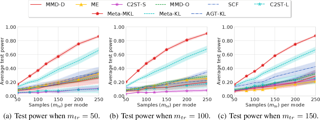 Figure 4 for Meta Two-Sample Testing: Learning Kernels for Testing with Limited Data