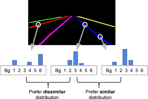 Figure 2 for Learning to Cluster for Proposal-Free Instance Segmentation