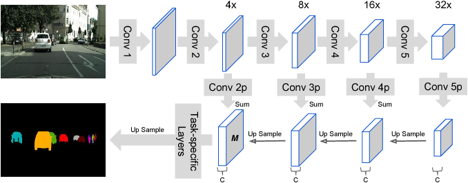 Figure 4 for Learning to Cluster for Proposal-Free Instance Segmentation