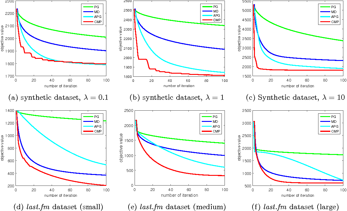 Figure 4 for Fast and Simple Optimization for Poisson Likelihood Models