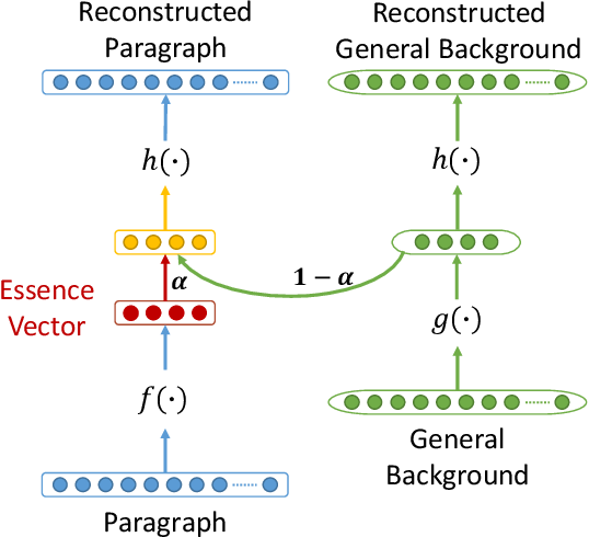 Figure 1 for Learning to Distill: The Essence Vector Modeling Framework