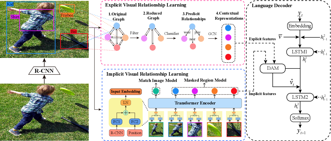 Figure 1 for Exploring Explicit and Implicit Visual Relationships for Image Captioning
