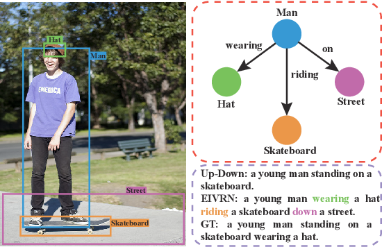 Figure 4 for Exploring Explicit and Implicit Visual Relationships for Image Captioning