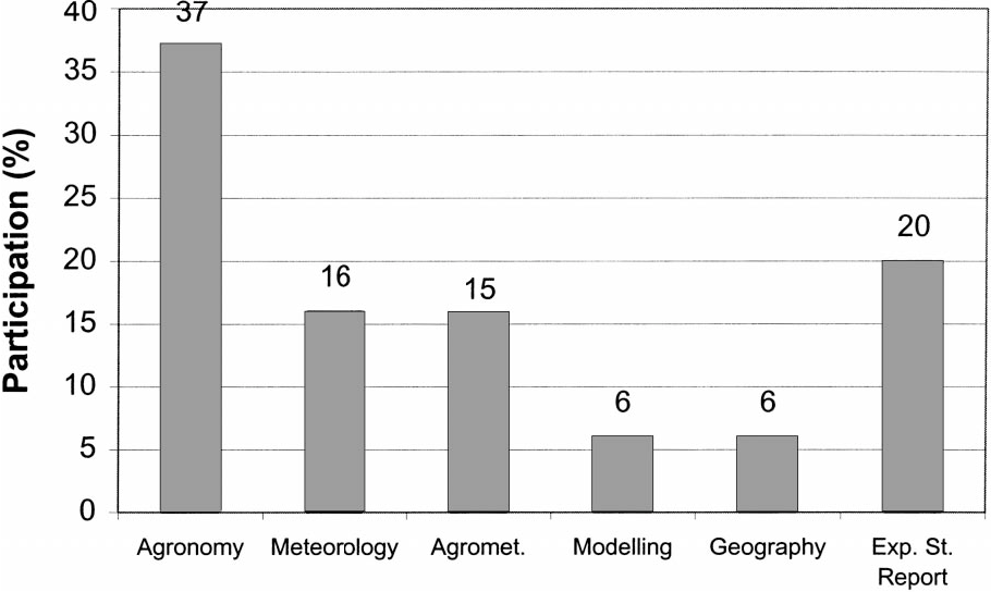 Education and training in agricultural meteorology: current status