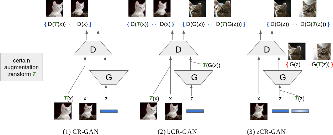 Figure 1 for Improved Consistency Regularization for GANs