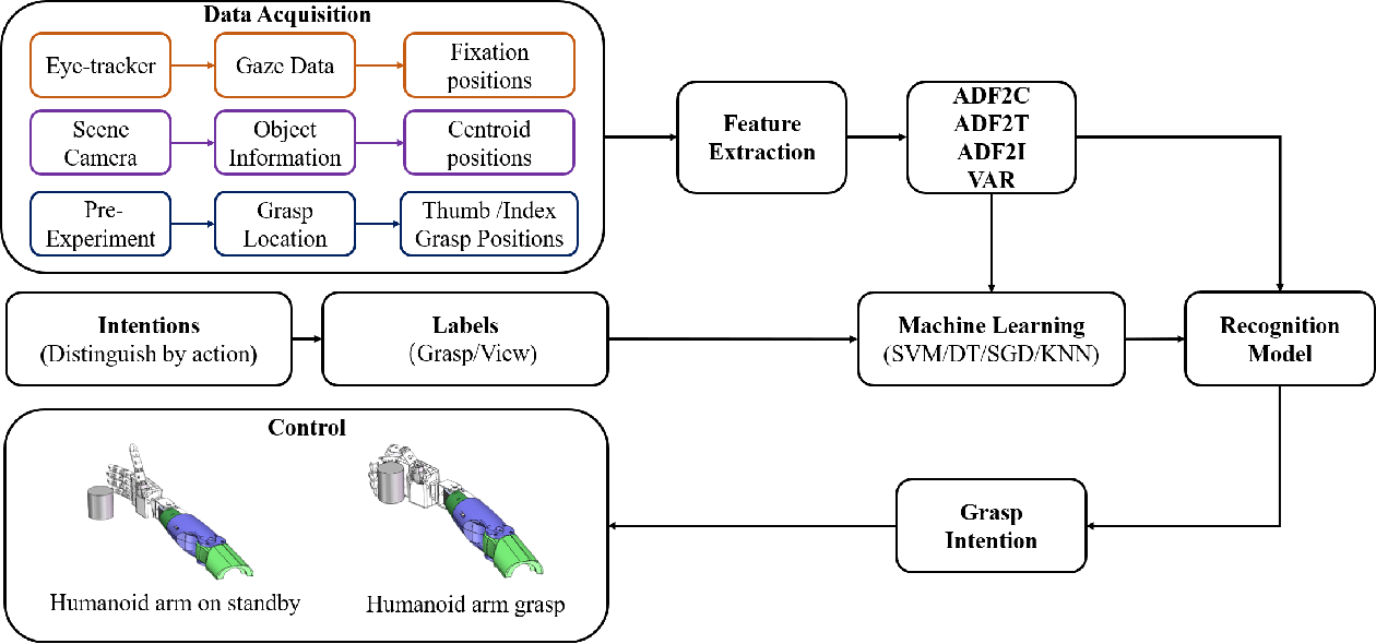 Figure 1 for Natural grasp intention recognition based on gaze fixation in human-robot interaction