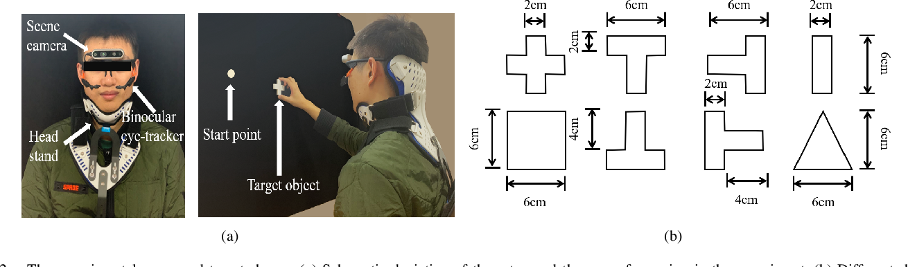 Figure 2 for Natural grasp intention recognition based on gaze fixation in human-robot interaction