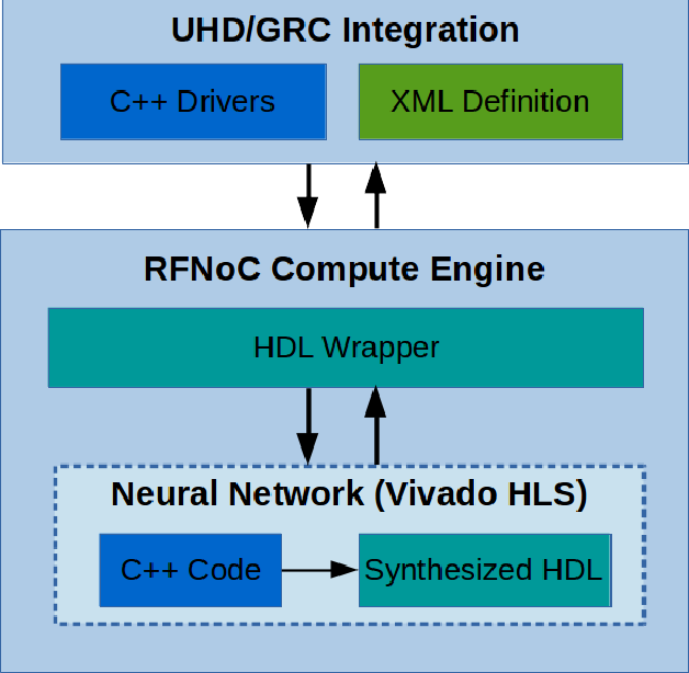PDF] RFNoC Neural Network Library using Vivado HLS - Semantic Scholar