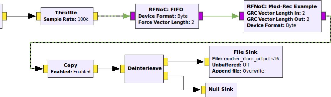 PDF] RFNoC Neural Network Library using Vivado HLS - Semantic Scholar