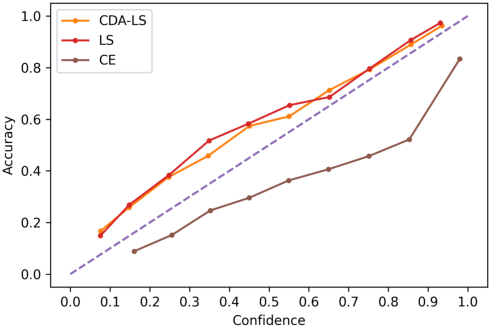 Figure 2 for Class-Distribution-Aware Calibration for Long-Tailed Visual Recognition