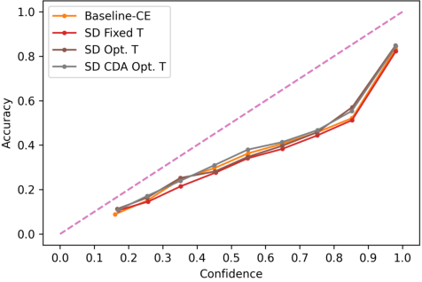 Figure 4 for Class-Distribution-Aware Calibration for Long-Tailed Visual Recognition