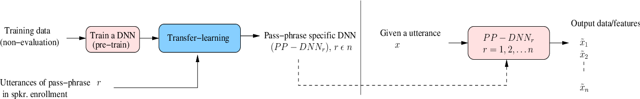 Figure 1 for Data Generation Using Pass-phrase-dependent Deep Auto-encoders for Text-Dependent Speaker Verification