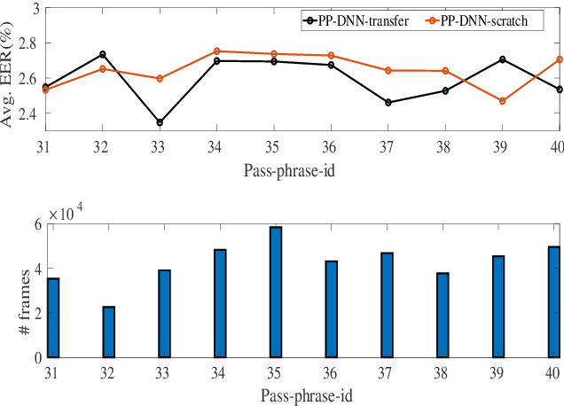 Figure 3 for Data Generation Using Pass-phrase-dependent Deep Auto-encoders for Text-Dependent Speaker Verification