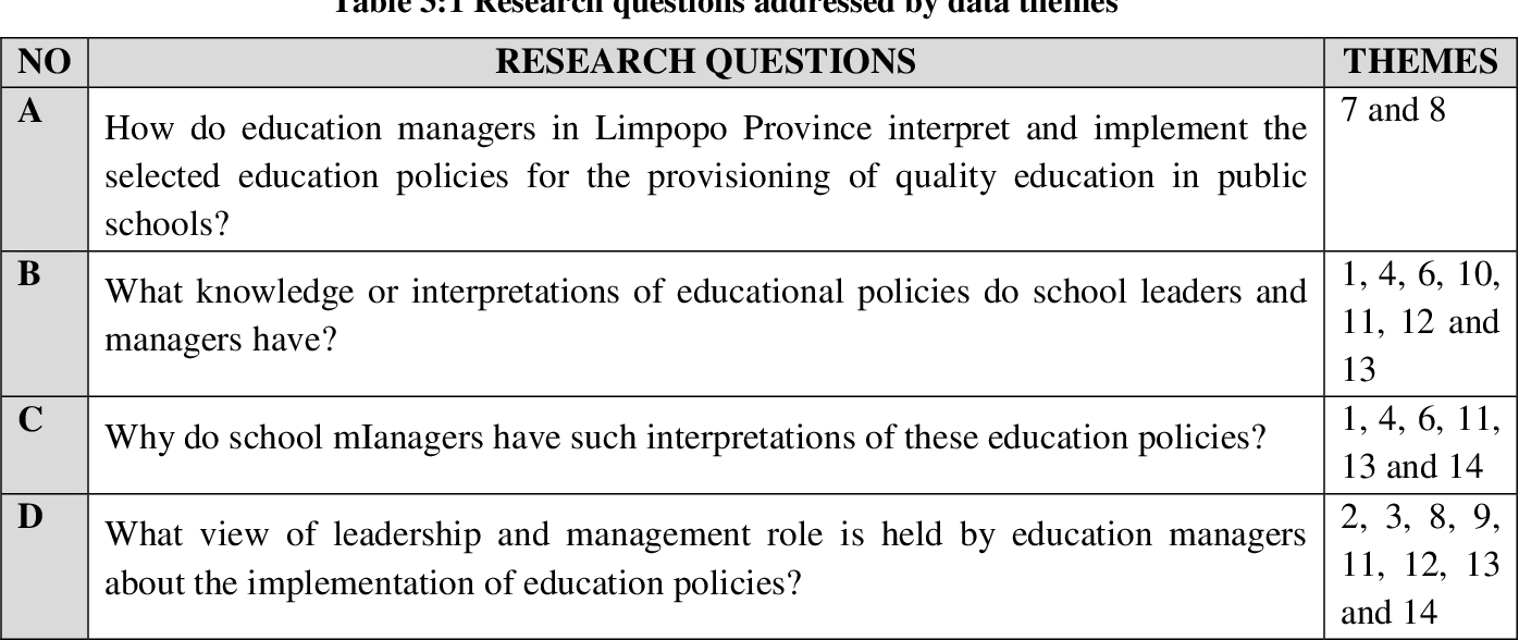 PDF] Managing the implementation of education policies for quality