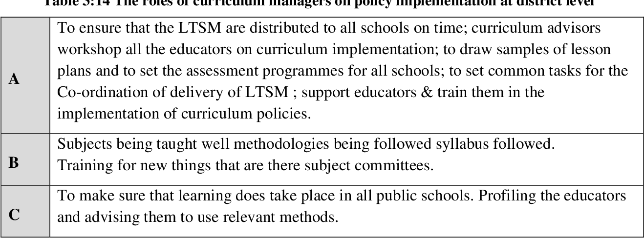 PDF] Managing the implementation of education policies for