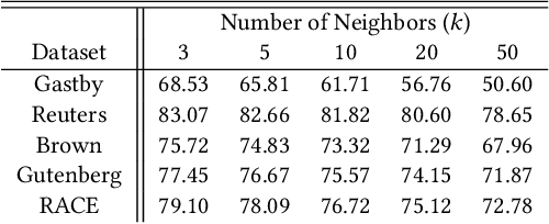 Figure 3 for On Extending NLP Techniques from the Categorical to the Latent Space: KL Divergence, Zipf's Law, and Similarity Search