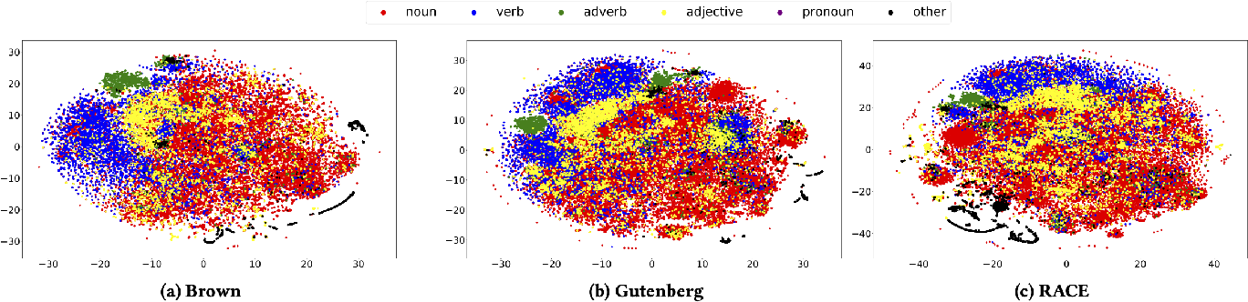 Figure 4 for On Extending NLP Techniques from the Categorical to the Latent Space: KL Divergence, Zipf's Law, and Similarity Search