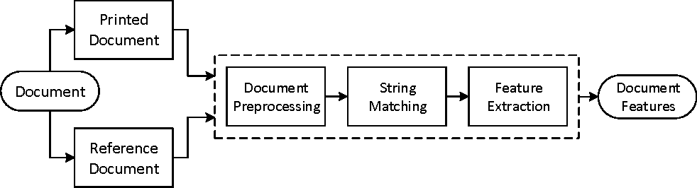 Figure 2 for Passive Classification of Source Printer using Text-line-level Geometric Distortion Signatures from Scanned Images of Printed Documents