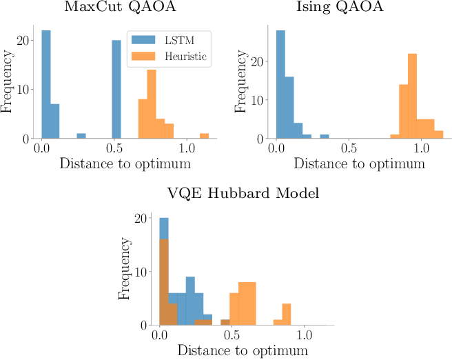 Figure 4 for Learning to learn with quantum neural networks via classical neural networks