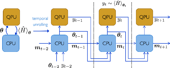 Figure 1 for Learning to learn with quantum neural networks via classical neural networks