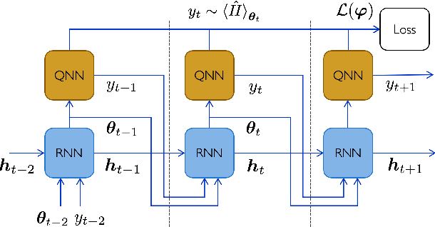 Figure 2 for Learning to learn with quantum neural networks via classical neural networks