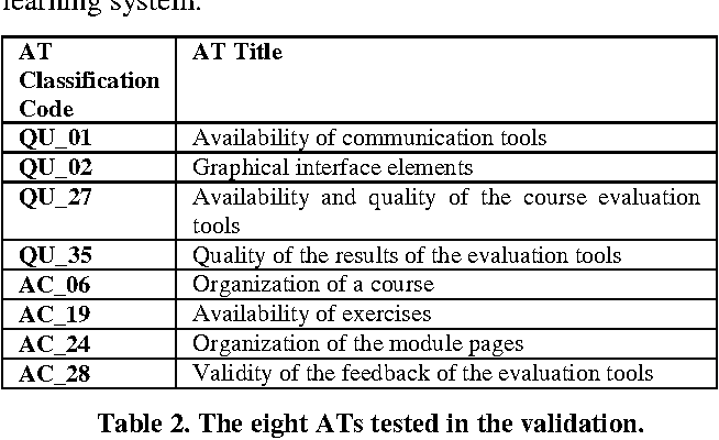 Table 2. The eight ATs tested in the validation.