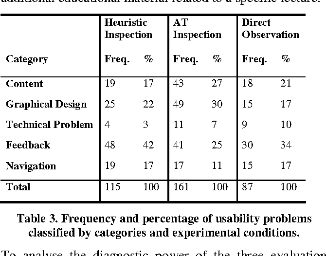 Table 3. Frequency and percentage of usability problems classified by categories and experimental conditions.