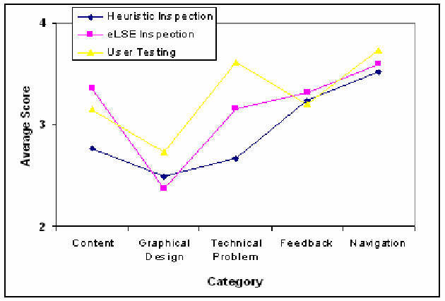 Figure 1. Average severity rating of usability problems as a function of problem category and evaluation technique.