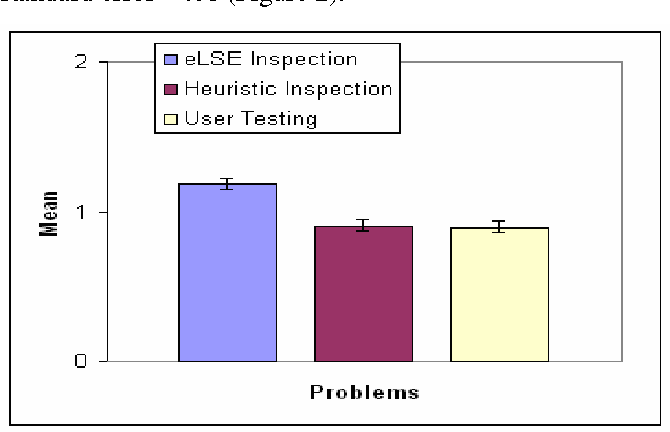 Figure 2. Average number of the problems each participant found in 10 minutes.