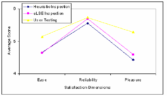 Figure 3. Average of ease, reliability, and pleasure evaluations as a function of the techniques.