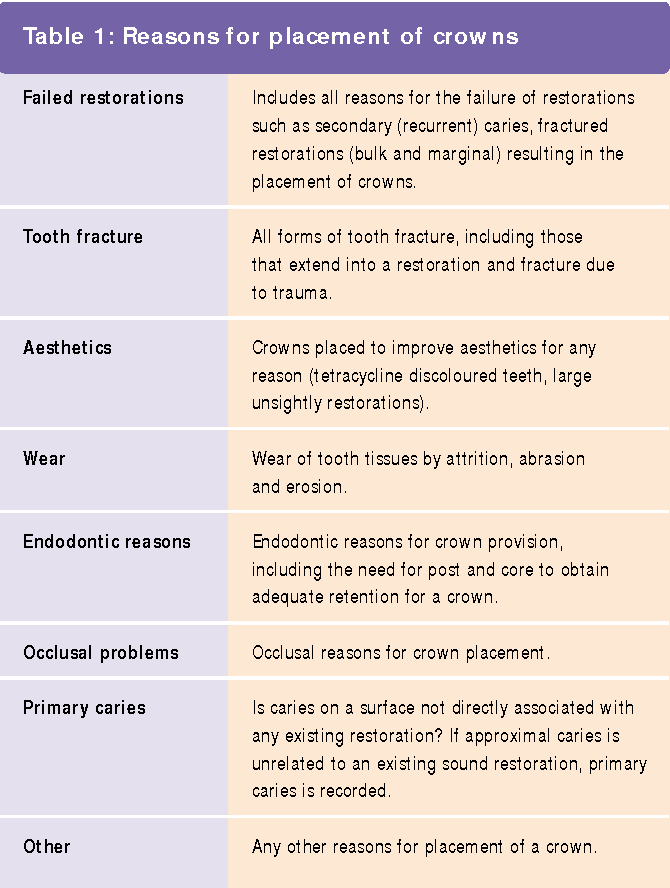 reasons for placement and replacement of crowns in general dental practice semantic scholar
