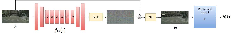 Figure 3 for Generative Adversarial Perturbations
