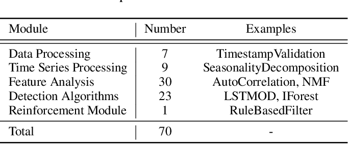 Figure 2 for TODS: An Automated Time Series Outlier Detection System