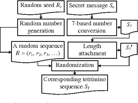 A steganographic method based on tetris games semantic scholar figure 4 ccuart