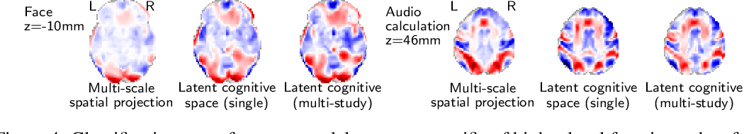 Figure 4 for Learning Neural Representations of Human Cognition across Many fMRI Studies