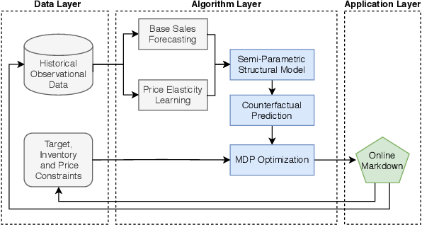 Figure 3 for Markdowns in E-Commerce Fresh Retail: A Counterfactual Prediction and Multi-Period Optimization Approach