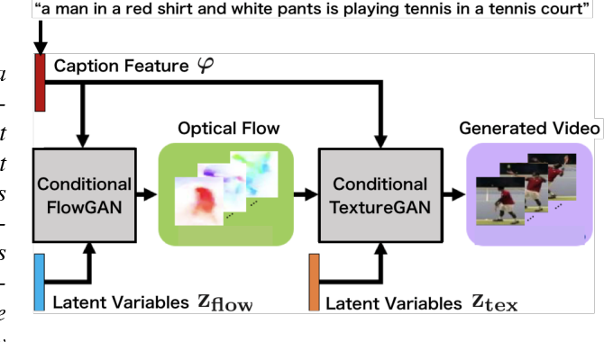 Figure 1 for Conditional Video Generation Using Action-Appearance Captions