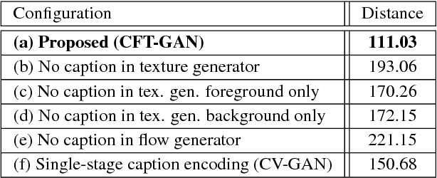 Figure 2 for Conditional Video Generation Using Action-Appearance Captions