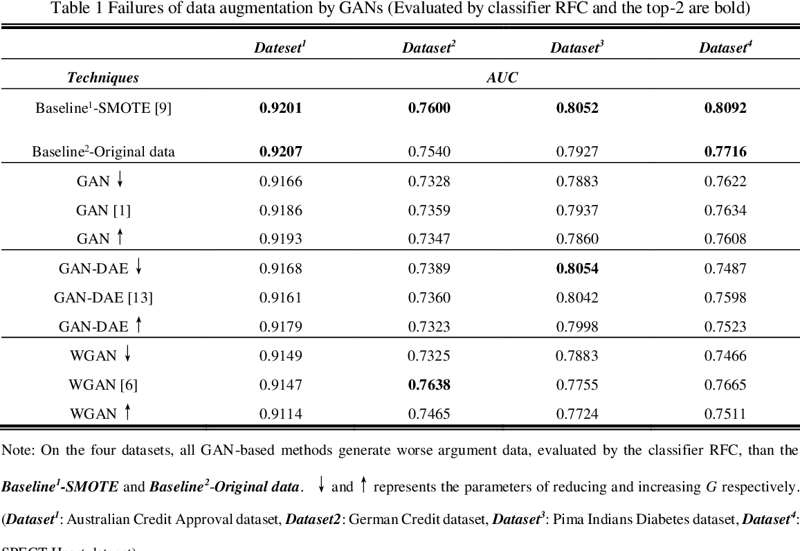 Figure 3 for Restrained Generative Adversarial Network against Overfitting in Numeric Data Augmentation